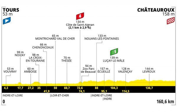 Profil de l'étape Tours - Châteauroux