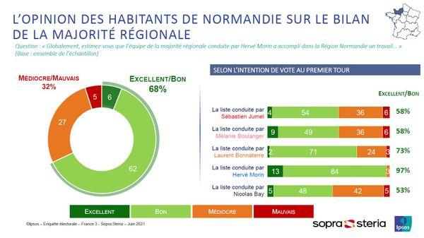 Régionales 2021 en Normandie : l'opinion des habitants de Normandie sur le bilan de la majorité régionale