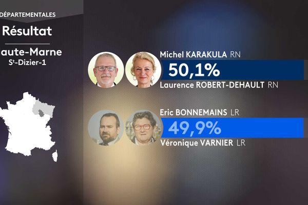 Un seul canton remporté par le RN face au raz-de-marée de la droite en Haute-Marne