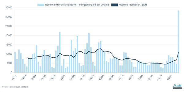 On peut voir sur cette courbe que le lundi 12 juillet, il y a eu une forte augmentation de prise de rendez-vous sur Doctolib