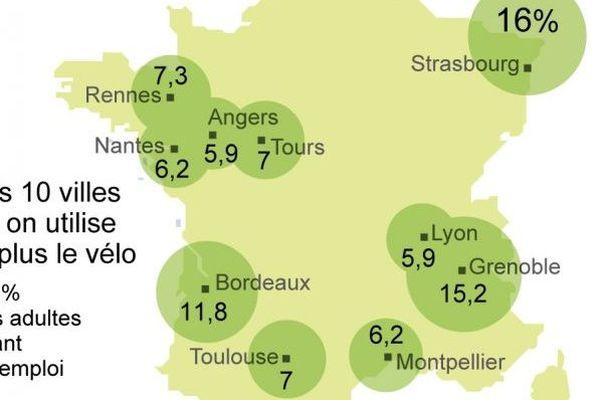 Les 10 villes où on utilise le plus le vélo