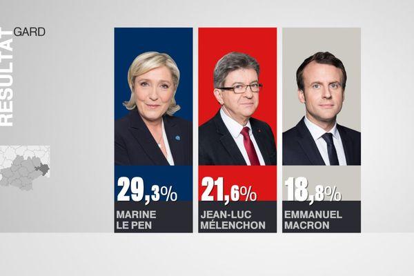 Résultats Gard premier tour Présidentielle 2017