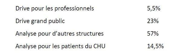 Répartition de l'activité d'analyse des prélèvements COVID au laboratoire de virologie du CHU de Rennes