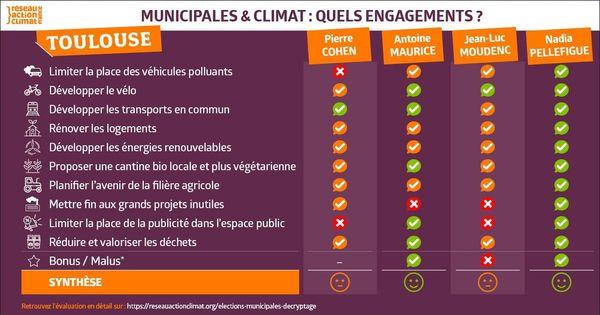 Le tableau comparatif établi par l'ONG