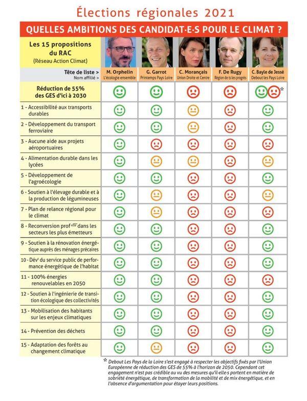 FUB, FNAUT, UFC Que choisir, Greenpeace, Alternatiba, ont questionné les têtes de listes à l'élection régionale dans les Pays de la Loire sur les questions d'environnement et de mobilité