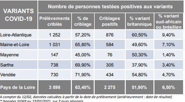 Chiffres des variants de la covid 19 en Pays de la Loire le 2 mars 2021
