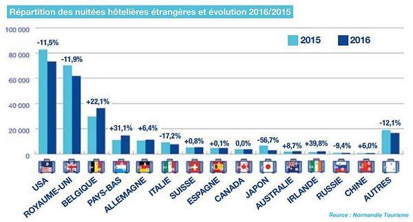 Répartitions des nuitées en hôtel par pays, évolution entre 2015 et 2016