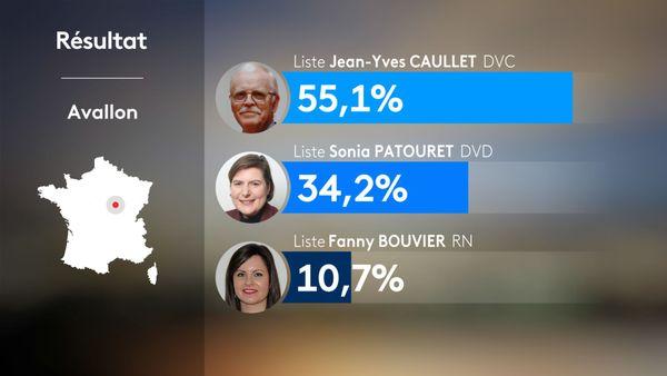 Municipales 2020 2nd tour -  Avallon : résultats