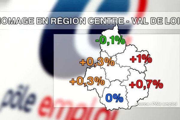 +0,5 % de demandeurs d'emploi en janvier en région Centre-Val de Loire