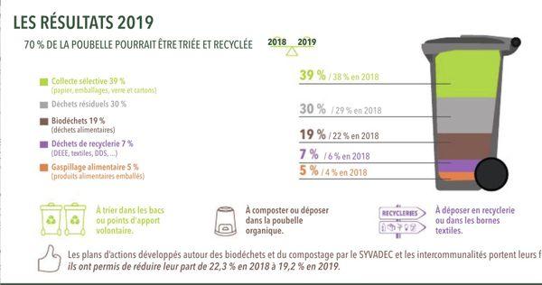 70 % des déchets contenus dans une poubelle pourraient être triés et recyclés.