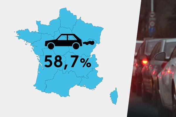 En France, la part de véhicule diésel reste importante : plus d'une voiture sur deux