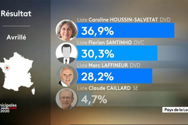 Le premier tour des municipales 2020 ce 15 mars a donné l'avantage à Caroline Houssin-Salvetat.