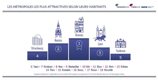 Selon l'enquête, Strasbourg prend la quatrième place des métropoles françaises, derrière Rennes, Nantes et Lyon.