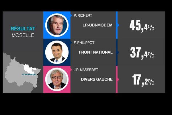 Régionales 2015 en ACAL : résultats de la Moselle (57)