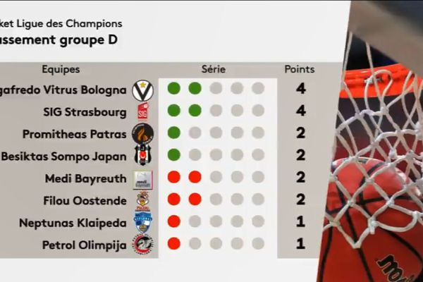 Le classement du groupe D de la Ligue des champions au 16 octobre 2017.