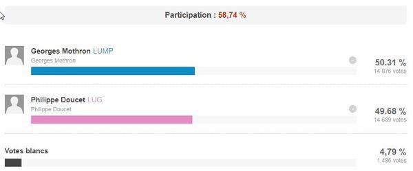 Résultat des élections municipales à Argenteuil en 2014.
