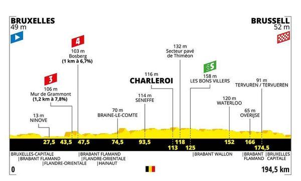 Le profil de la 1ère étape du Tour 2019