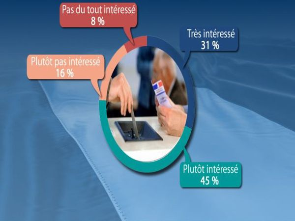 Sondage Ipsos/Steria France 3 Le Monde