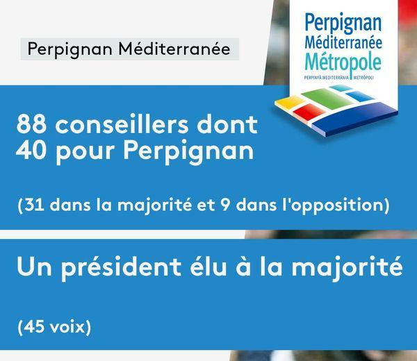 Composition de l'agglomération de Perpignan