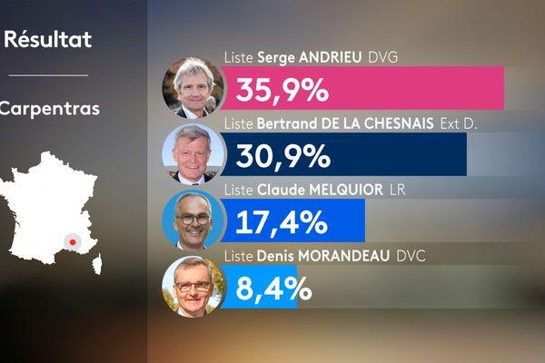 Municipales 2020 : résultat à Carpentras