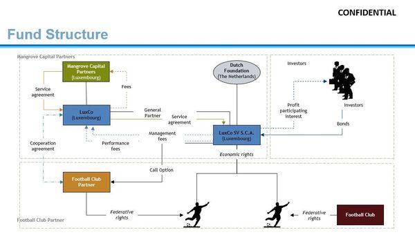 La structure du fonds exposée dans une présentation interne de Manchester City en date de juillet 2013.