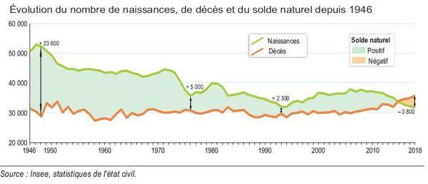 La courbe s'est inversée après plusieurs décennies de solde naturel positif.