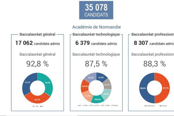 Les résultats du baccalauréat sont tombés mardi 7 juillet 2020. Marqué par la crise sanitaire, cette année est également particulière en raison des forts taux de réussite partout en France et notamment en Normandie.