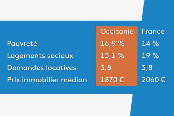 2018 - les chiffres de la pauvreté et du mal-logement en Occitanie et en France.