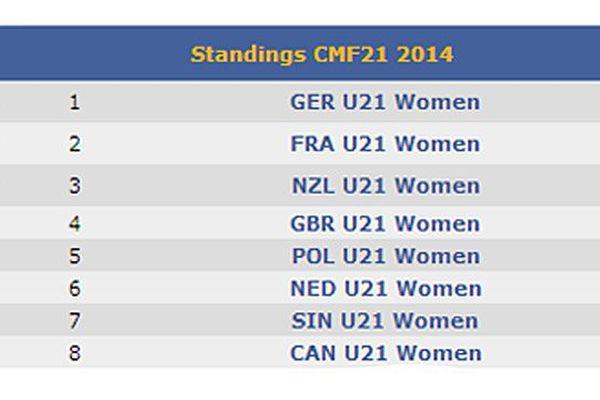 Championnat du Monde de kayak polo 2014 : classement des Dames moins de 21 ans