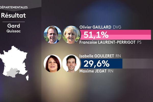 Résultat du premier tour des élections départementales pour le canton de Quissac dans le Gard le 20 juin 2021