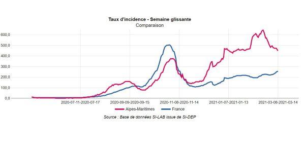 Les taux d'incidence montrent l'évolution atypique de l'épidémie dans les Alpes-Maritimes à partir de la fin 2020.