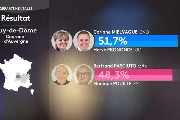 Résultat second tour des élections départementales dans le canton de Cournon-d'Auvergne (Puy-de-Dôme).
