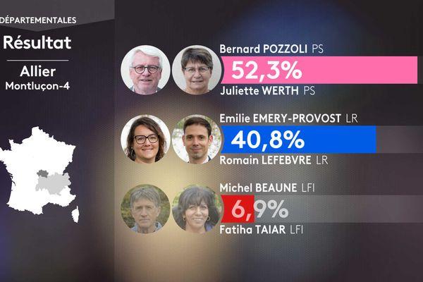 Les résultats du 1er tour des élections départementales dans le canton de Montluçon 4 (Allier)