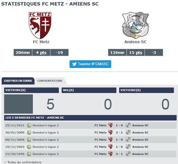 Statistiques FC Metz vs Amiens SC