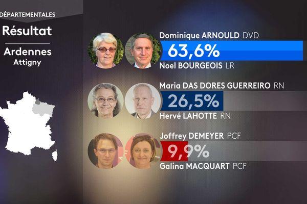 Le binôme du président sortant, Noël Bourgeois, est le seul binôme à être élu dès le premier tour dans les Ardennes.