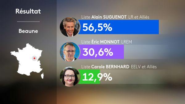 Municipales 2020 2nd tour - Beaune : résultats
