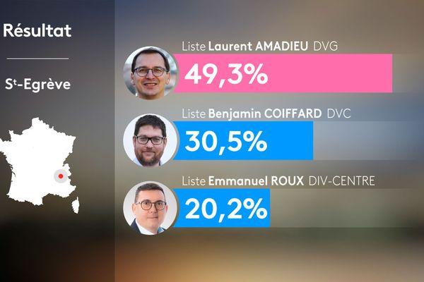 Résultats du 1er tour des municipales 2020 à Saint-Egrève en Isère