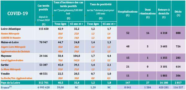 Les chiffres de l'épidémie de Covid-19 dans les Pays de la Loire le 28 septembre 2021