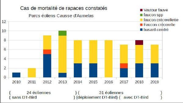 Les services de la DREAL Occitanie ont recensé les cas de mortalités de différents rapaces, dont le faucon crécerellette, depuis 2011 sur le parc éolien d'Aumelas.