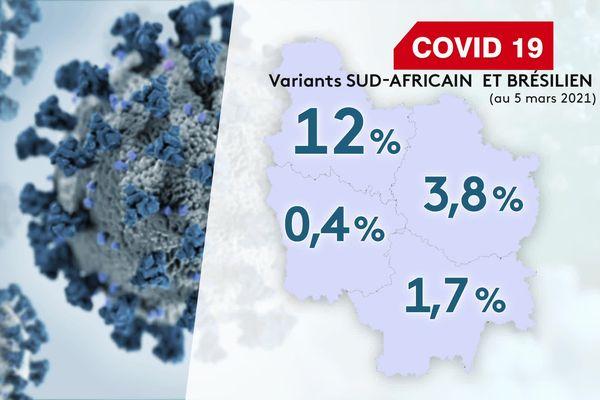 Le pourcentage des variants sud-africain et brésilien augmente de manière significative dans le département.