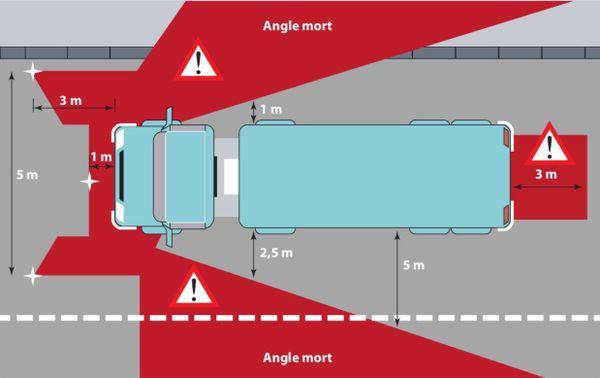 Voici le schéma des angles morts tels qu'ils sont perçus par le conducteur du camion.