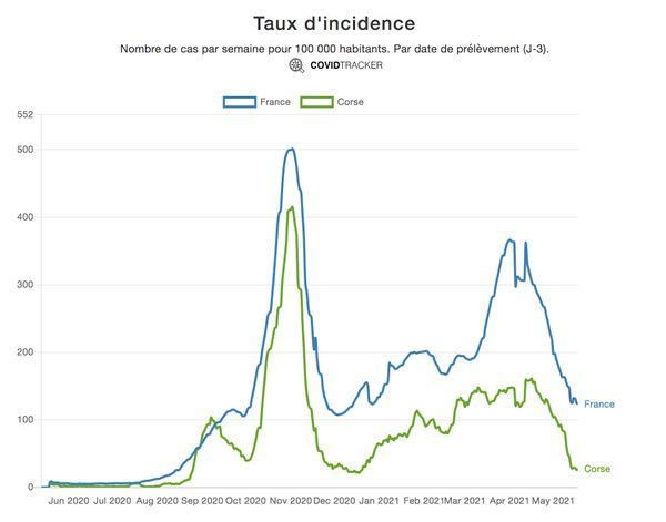Taux d'incidence en Corse par rapport au reste du pays.