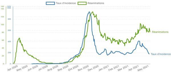 Le site Covid-Tracker analyse l'évolution du taux d'incidence et du nombre de personnes en réanimation en Isère, en se basant sur les données officielles de Santé Publique France.