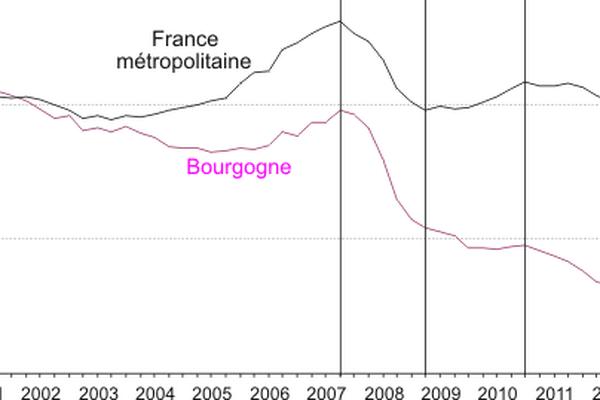 L'emploi salarié marchand en Bourgogne a chuté bien en dessous de la moyenne française