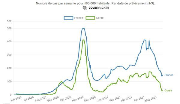 Taux d'incidence en Corse comparé à l'ensemble du pays.