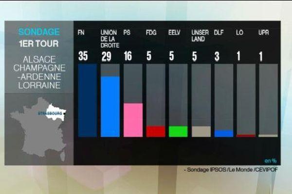 Régionales en ACAL - Sondage IPSOS/Le Monde/Cevipof du 3 décembre 2015