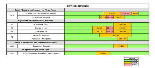 Dans le sens des RETOURS, dimanche 2 septembre est classé VERT au niveau national et ORANGE en Île-de-France