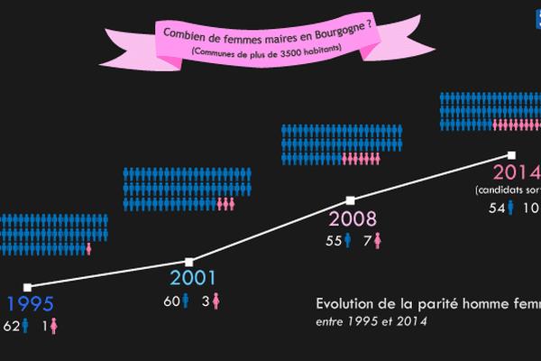 En 1995, on comptait une seule femme à la tête d'une commune de plus de 3 500 habitants. En 2014, elles sont dix