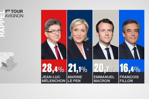 Jean-Luc Mélenchon était arrivé en tête des suffrages dans la Cité des Papes pour le premier tour le 23 avril 2017.