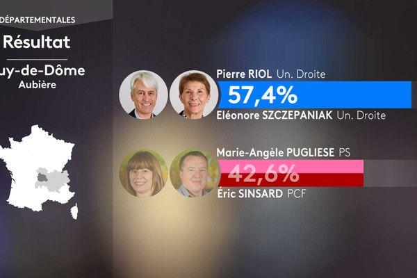 Résultat second tour des élections départementales dans le canton d'Aubière (Puy-de-Dôme).